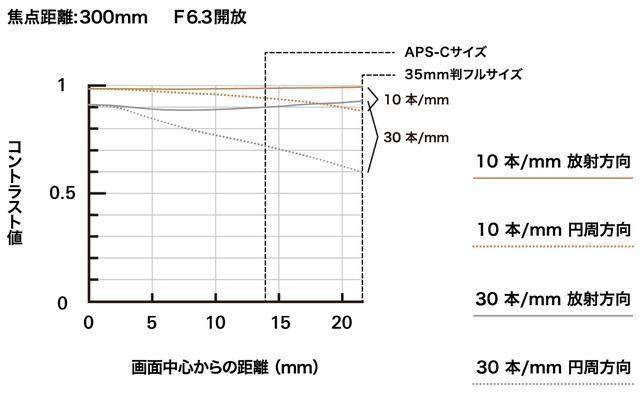 画像2: 70mmと300mmのMTF曲線