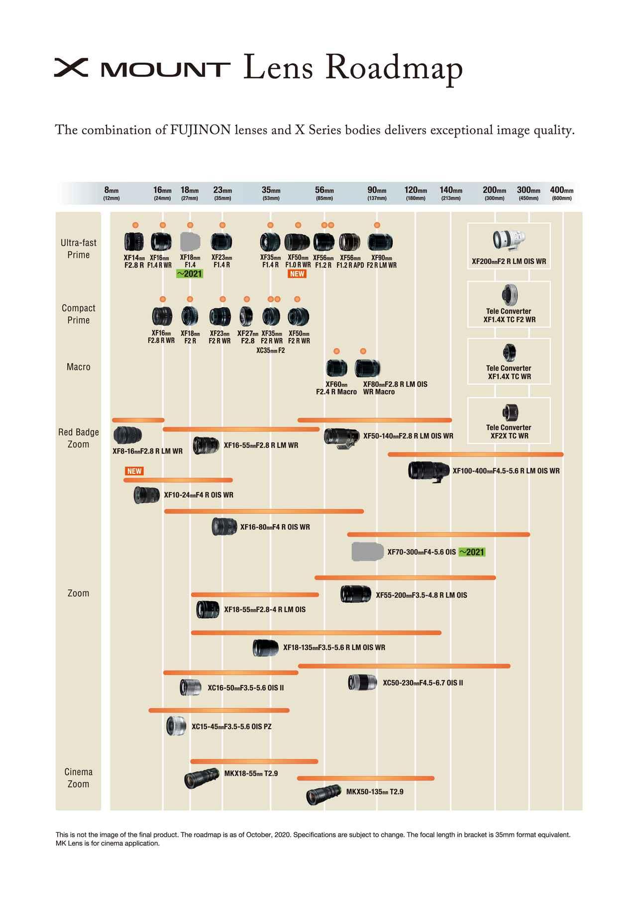 画像: 富士フイルムはXシリーズ新レンズ「XF10-24mmF4 R OIS WR」を発表。発売は2020年11月下旬。価格は税別13万1000円。