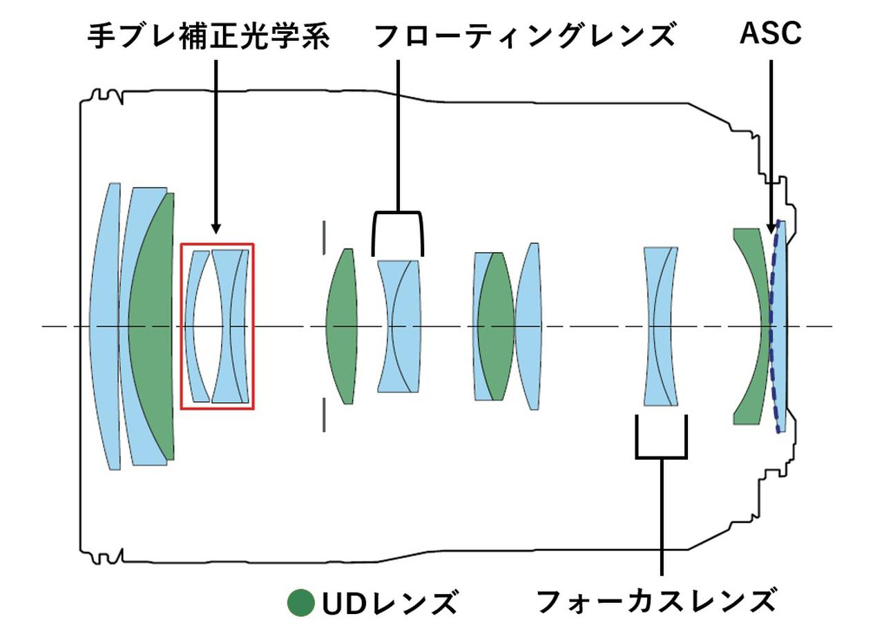 画像1: 「RF70-200mm F4L IS USM」の特長