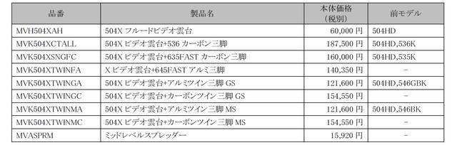 画像: 新製品の価格