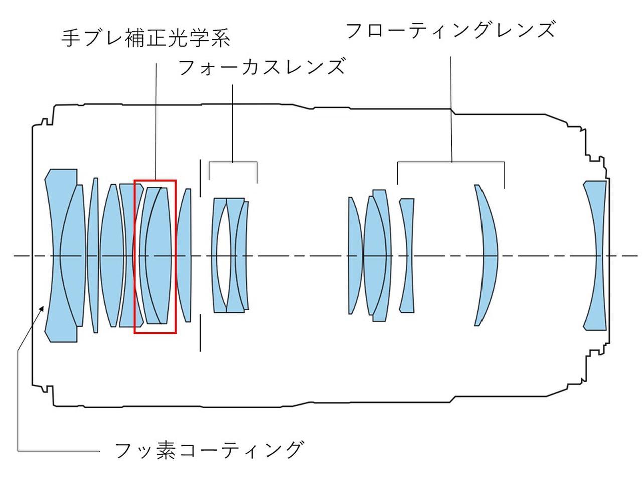 画像: SAコントールリングを用いた自由なボケ表現
