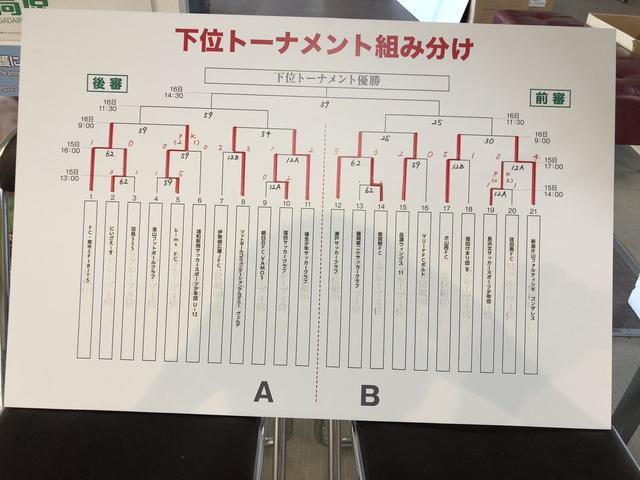 画像: 下位トーナメント戦績(2日目終了時点)