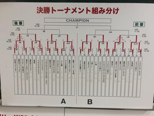 画像: 決勝トーナメント戦績(2日目終了時点)