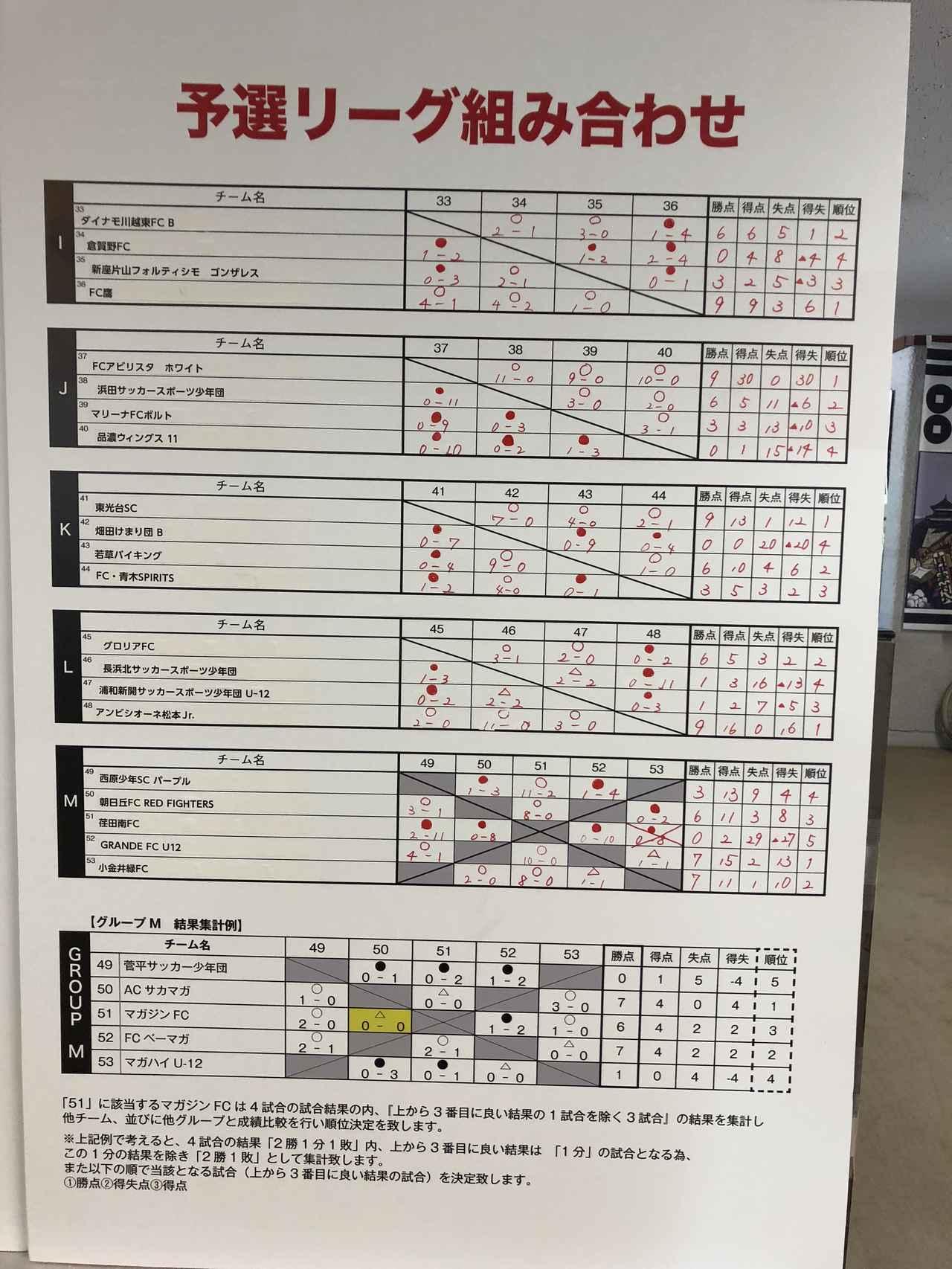 画像: 予選リーグの結果02