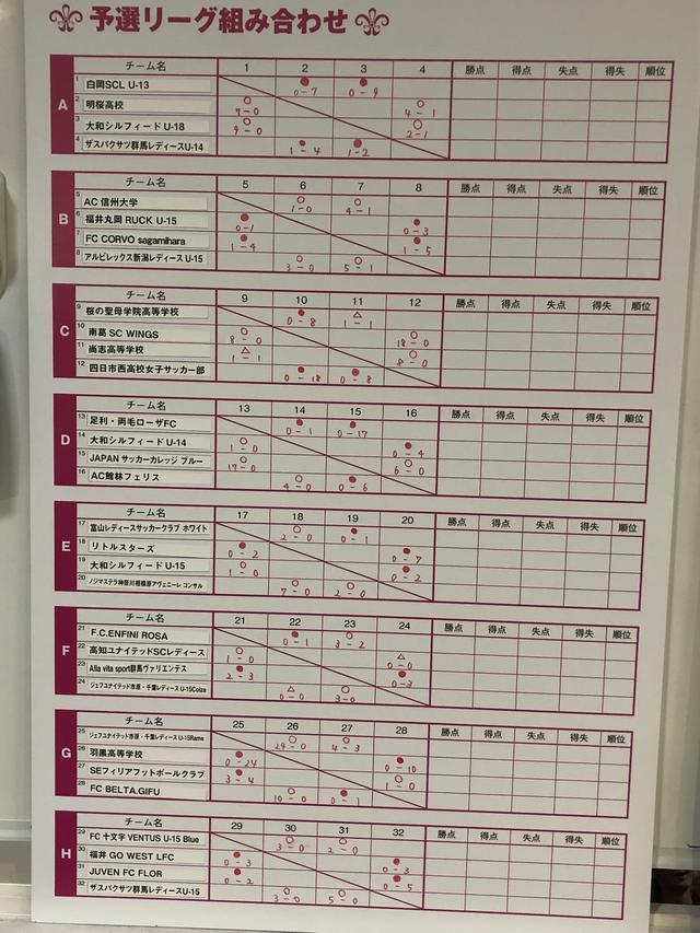 画像: 予選リーグの結果 1