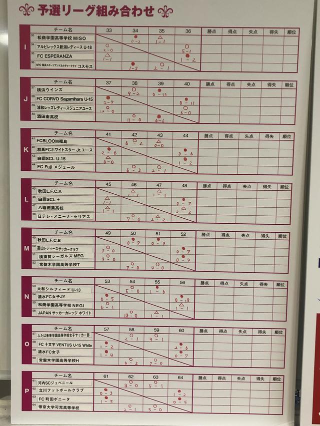 画像: 予選リーグの結果 2