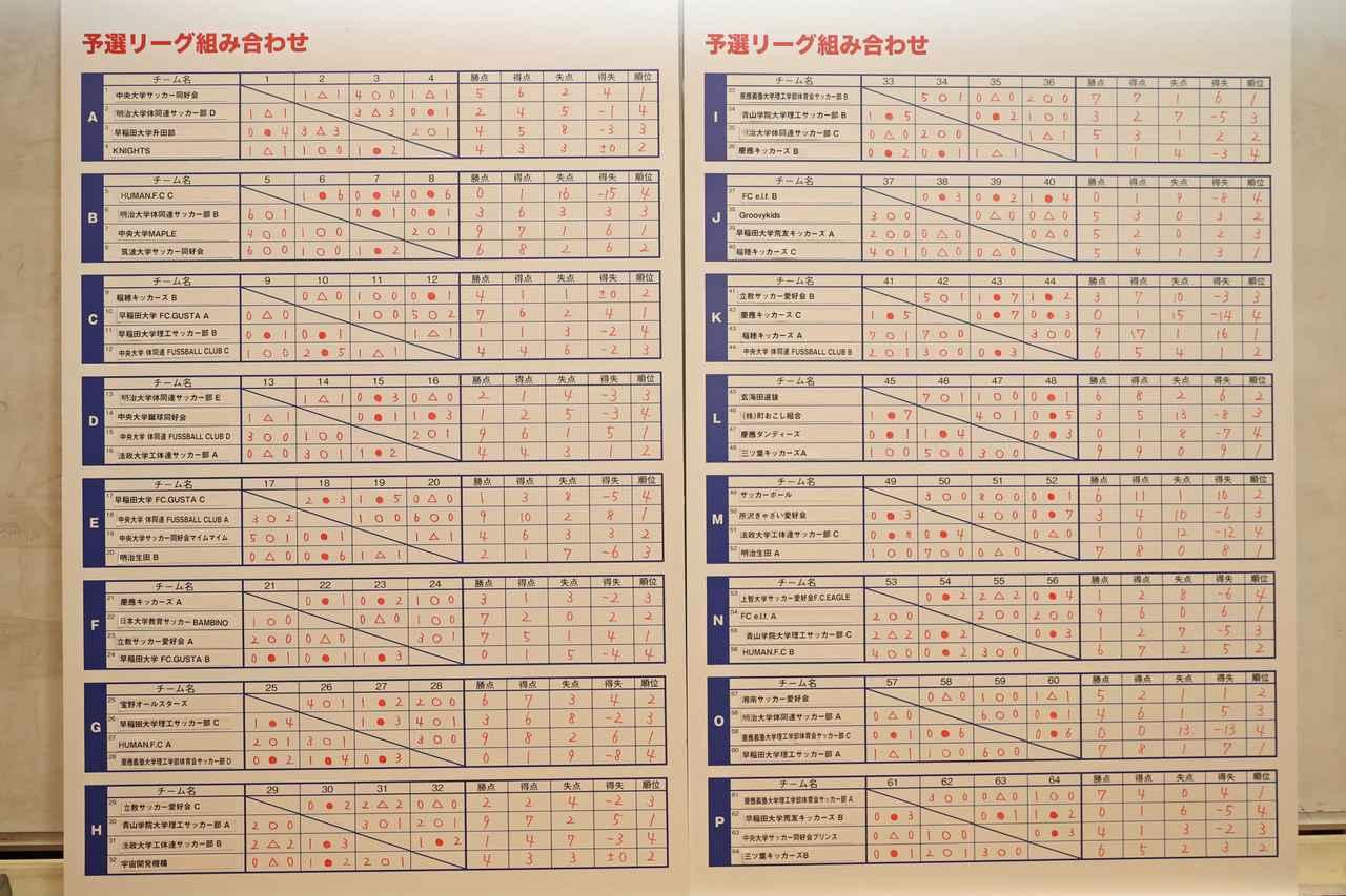 画像: 予選リーグ終了時の星取表。各グループ1・2位が明日からの上位トーナメントに、3・4位が下位トーナメントに進出決定