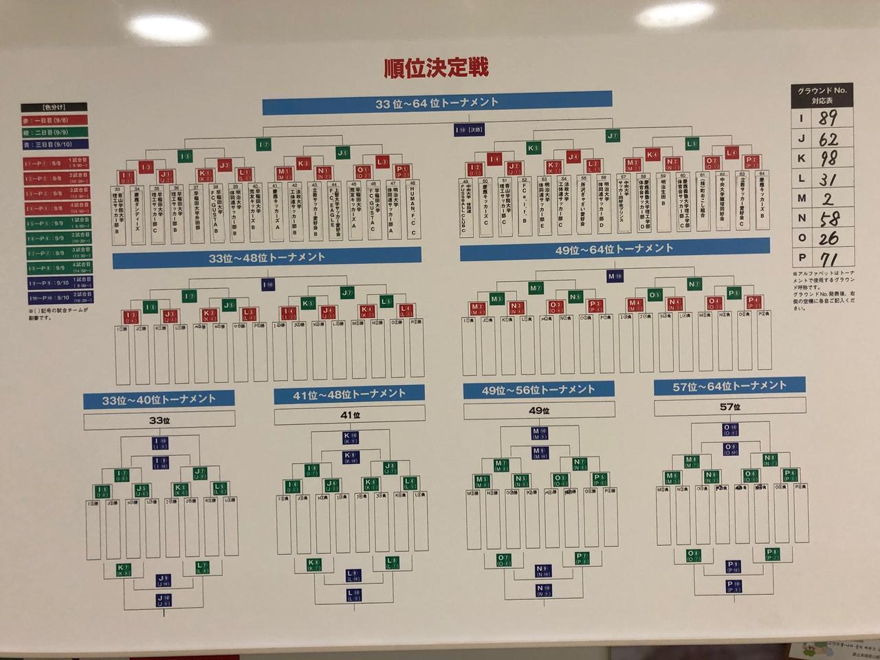 画像: 抽選結果:33位~64位トーナメント