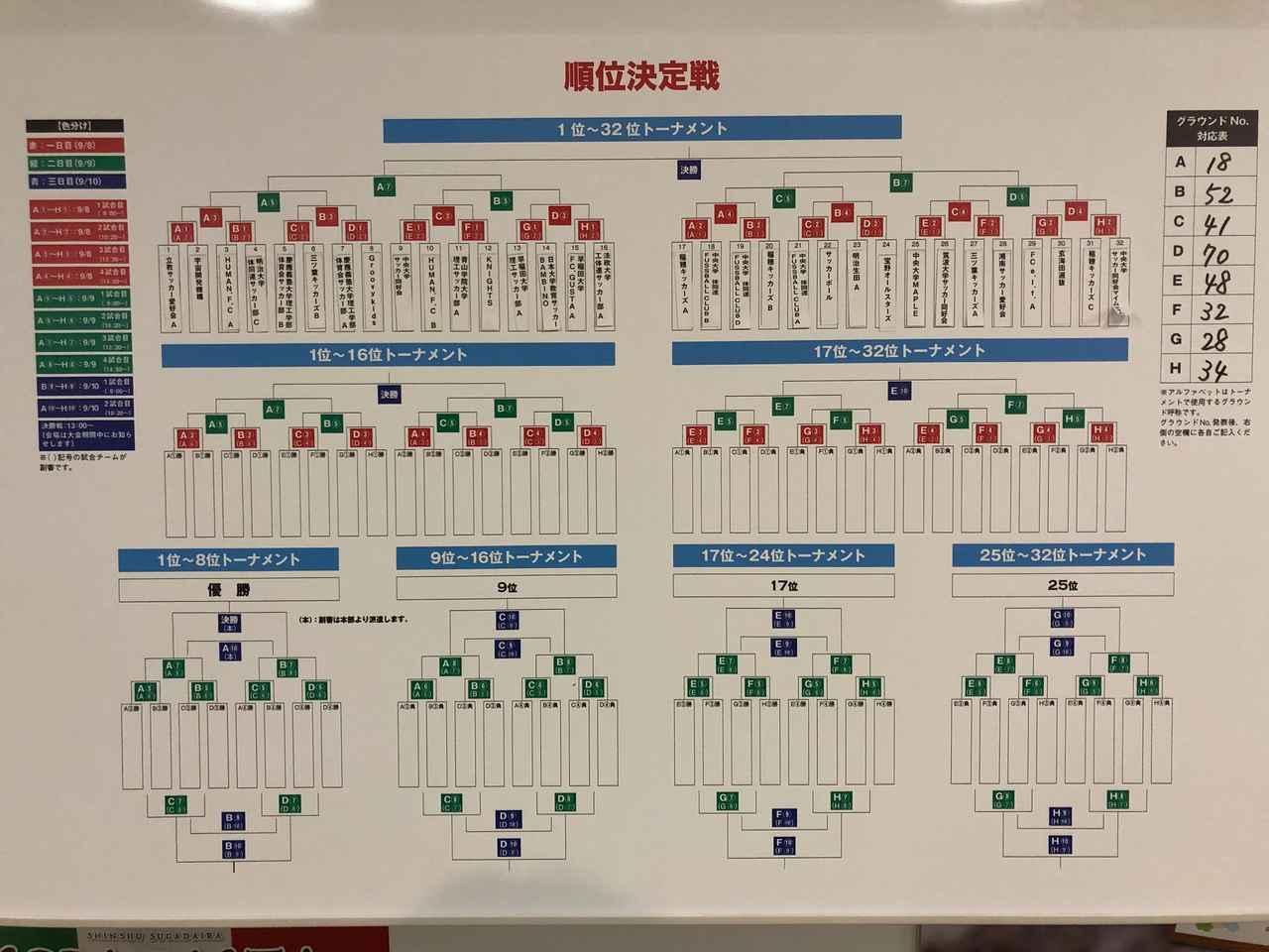 画像: 抽選結果:1位~32位トーナメント