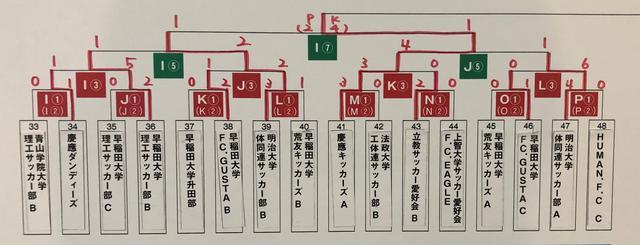 画像: 下位トーナメント 4日目終了時点の結果 1