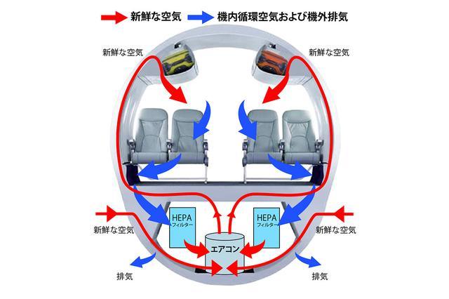 画像: 機内の空気循環のイメージ図