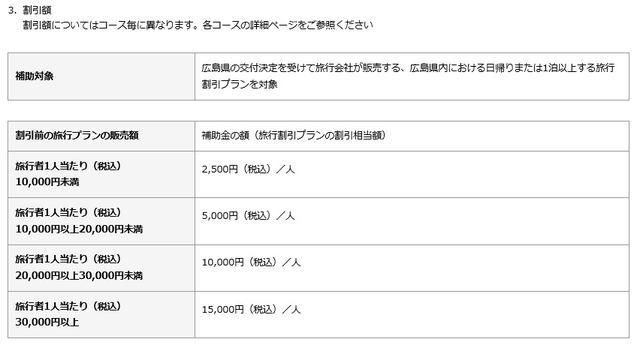 画像: 広島県誘客促進支援事業が適用されると、旅行代金はどれくらい割引されるの?