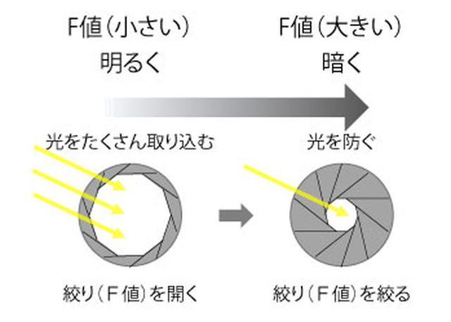画像: レンズの中に通す光を調節するための設定