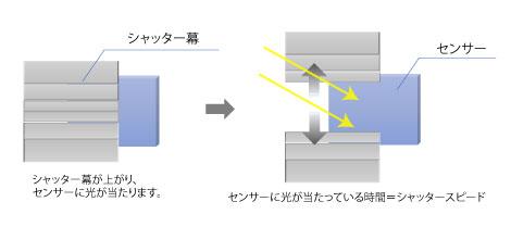 画像: シャッターを開く時間=光を取り込む時間の調節