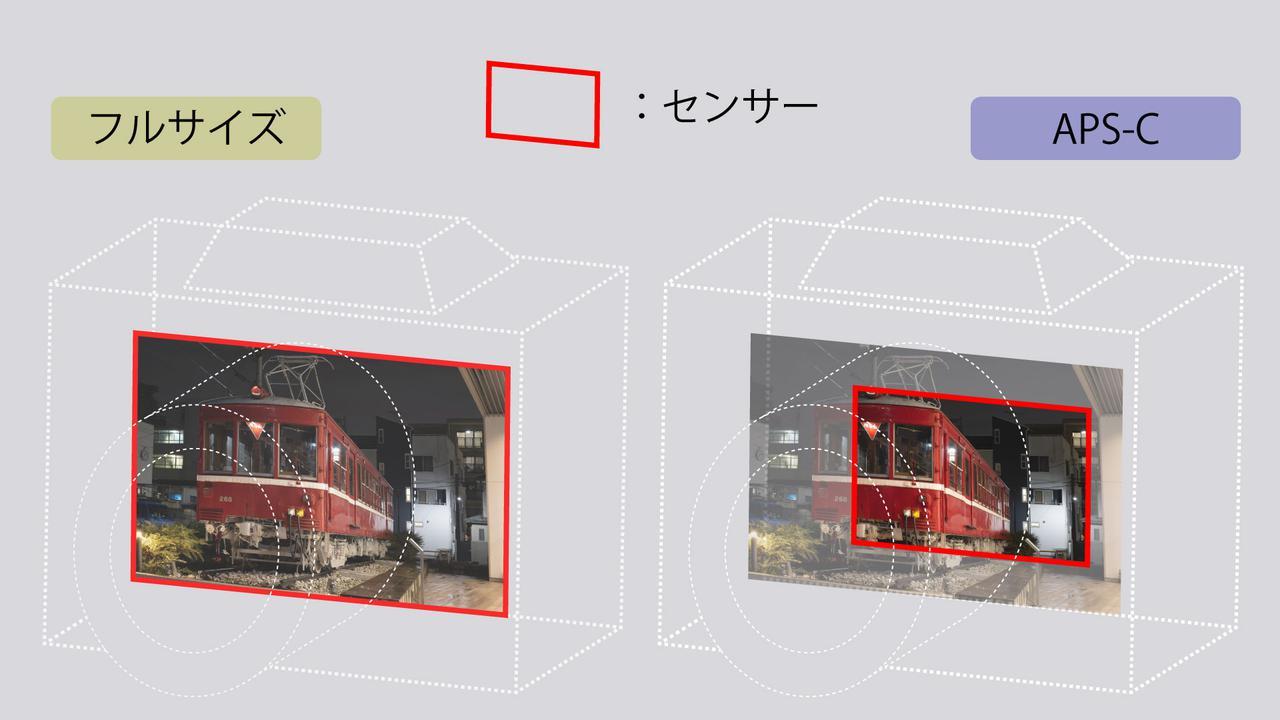 画像: センサーサイズの違いによる切り取り