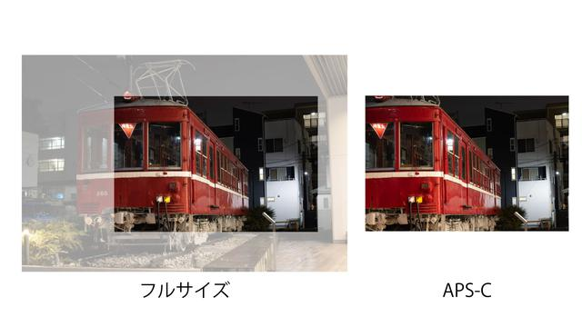 画像: フルサイズのトリミングとAPS-Cの比較 ※中心からずれているのは、撮影時にズレてしまったためです。