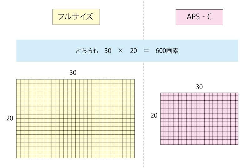 画像: 画素数とセンサーサイズの一例 ※数字は仮のものを当て嵌めています。