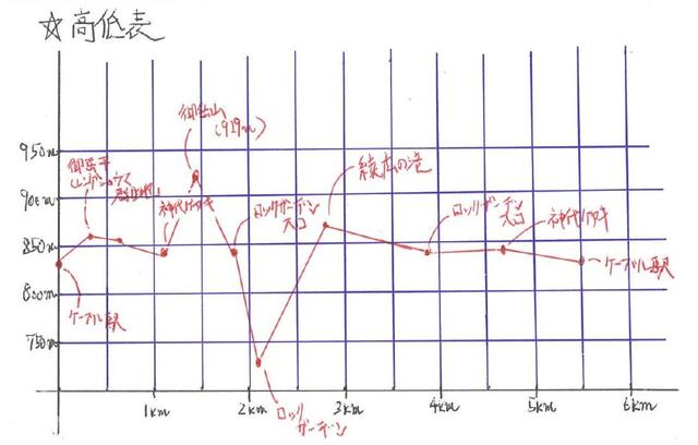 画像: ガイド手書きの高低表