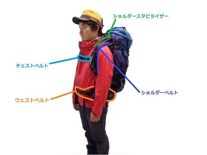 画像1: 登山用リュック(ザック)の特徴