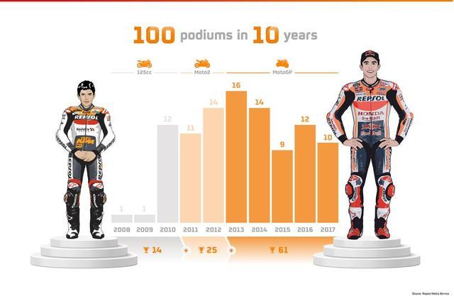 画像: 【モトGP】マルク・マルケスが史上最も若く100表彰台を達成