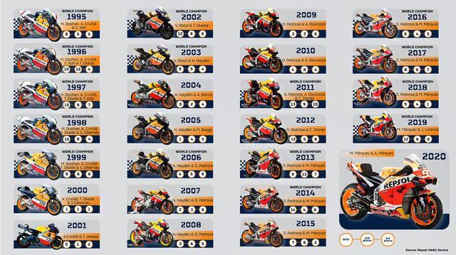 画像: 【モトGP2020 常勝チームのバイクの進化】