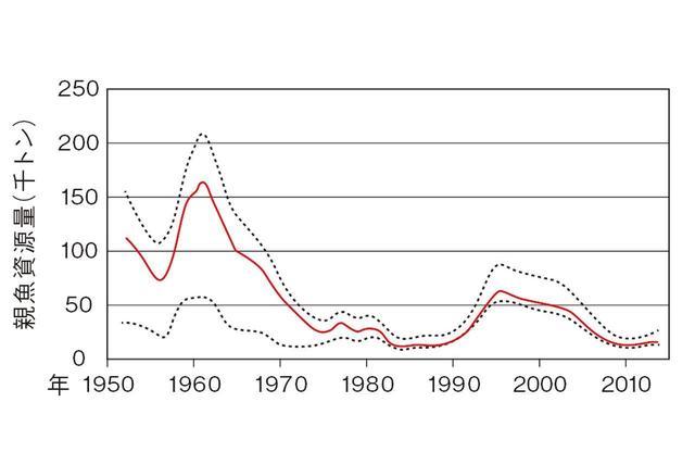画像: 2010年には、太平洋クロマグロの資源は「歴史的最低水準」まで低下。幼魚の漁獲規制によりやや上昇したものの、まだ危機的状況にある 出典:国際水産資源研究所