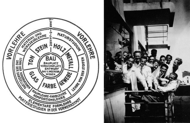 """画像: (写真左)1922年のバウハウスの教育カリキュラム図 (「学校便覧」より) 1922年。図の中央に書かれたBAUは「建築」の意味。あらゆる芸術を総合、統合し、建築に昇華することを目指した COURTESY OF THE EXHIBITION """"KOMMT ANS BOUHOUS!"""" (写真右)フリッツ・シュライバー 学生たち(アトリエのバルコニー)1932年頃、ミサワホーム株式会社 COURTESY OF MISAWA HOME CO., LTD"""