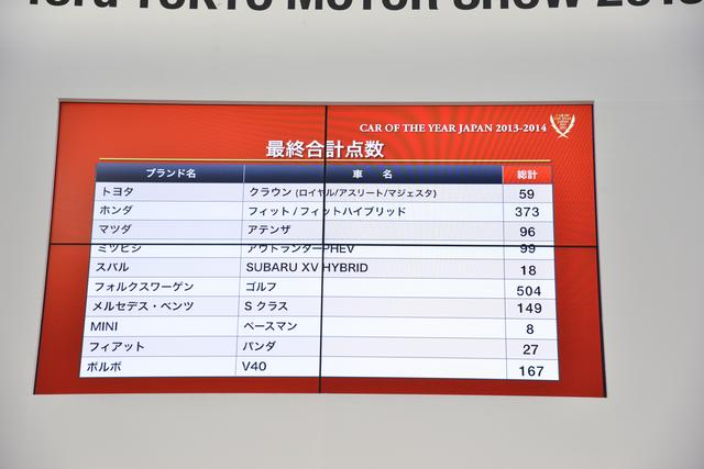 画像: 2013年 東京モーターショー会場で発表された日本カー・オブ・ザ・イヤーの投票結果。