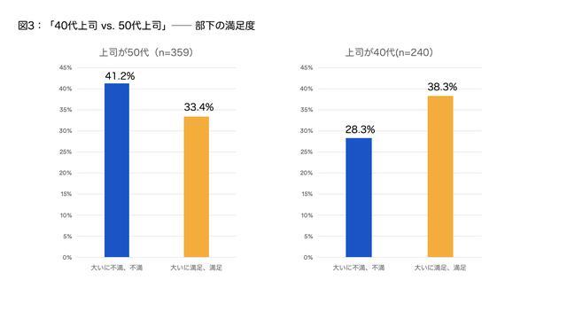 画像1: 上の値(%)は回答者の回答率 資料:アトラシアン株式会社 2018年6月調査
