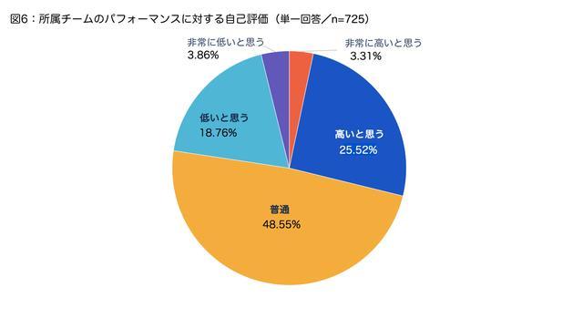 画像3: 資料:アトラシアン株式会社 2018年6月調査