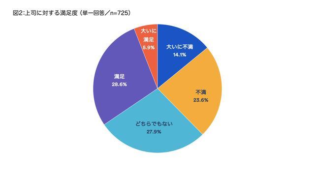 画像1: 資料:アトラシアン株式会社 2018年6月調査