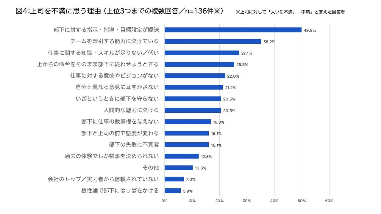 画像2: 上の値(%)は回答者の回答率 資料:アトラシアン株式会社 2018年6月調査