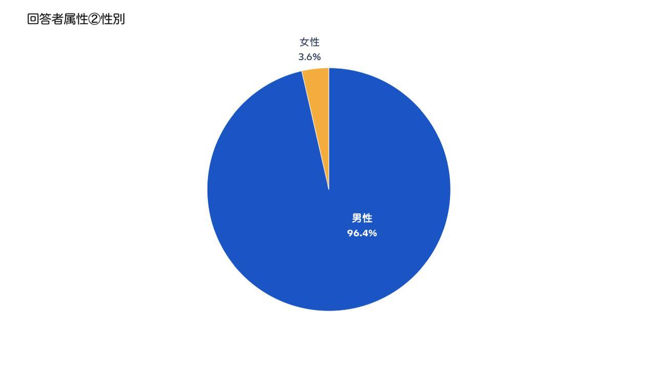 画像2: 参考:本アンケート回答者の基本属性(n=391)