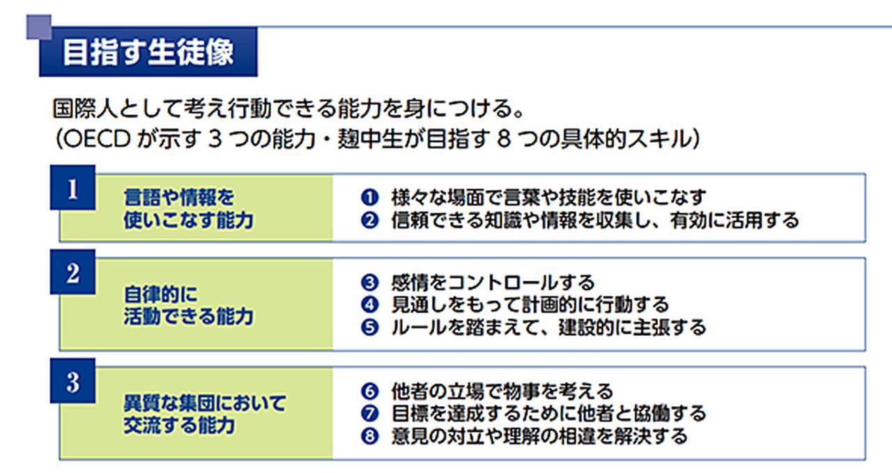 画像: 麹町中学校が目指す生徒像(出典:麹町中学校「進取の気性」) www.fureai-cloud.jp