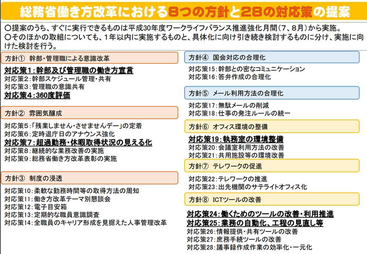 画像: 総務省働き方改革における8つの方針と28の対応策