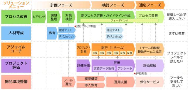 画像: 図2:アジャイル開発ソリューションのサービス体系