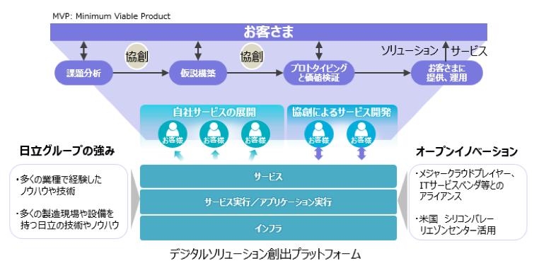 画像: 図1:デジタルソリューション創出プラットフォームの概念図