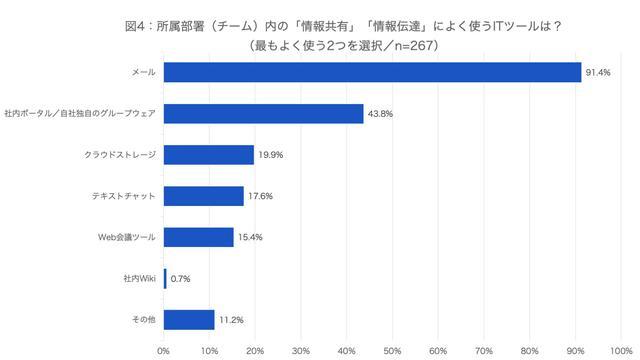 画像4: (資料:アトラシアン株式会社 調査)