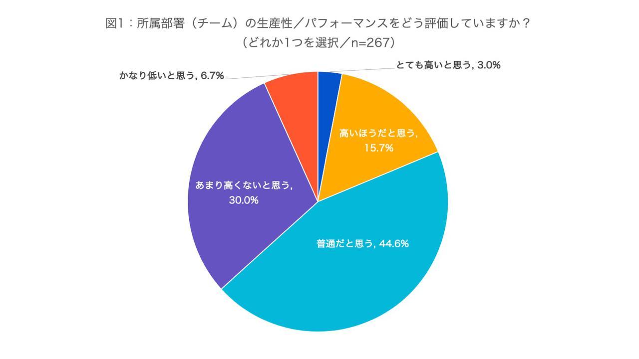 画像1: (資料:アトラシアン株式会社 調査)
