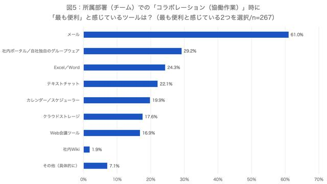画像5: (資料:アトラシアン株式会社 調査)