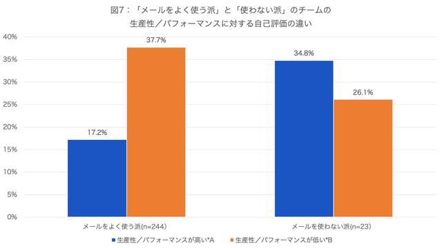 画像: *A:「とても高い」「高いほう」とした回答者の比率の合計 *B:「あまり高くない」「かなり低い」として回答者の比率の合計 (資料:アトラシアン株式会社 調査)