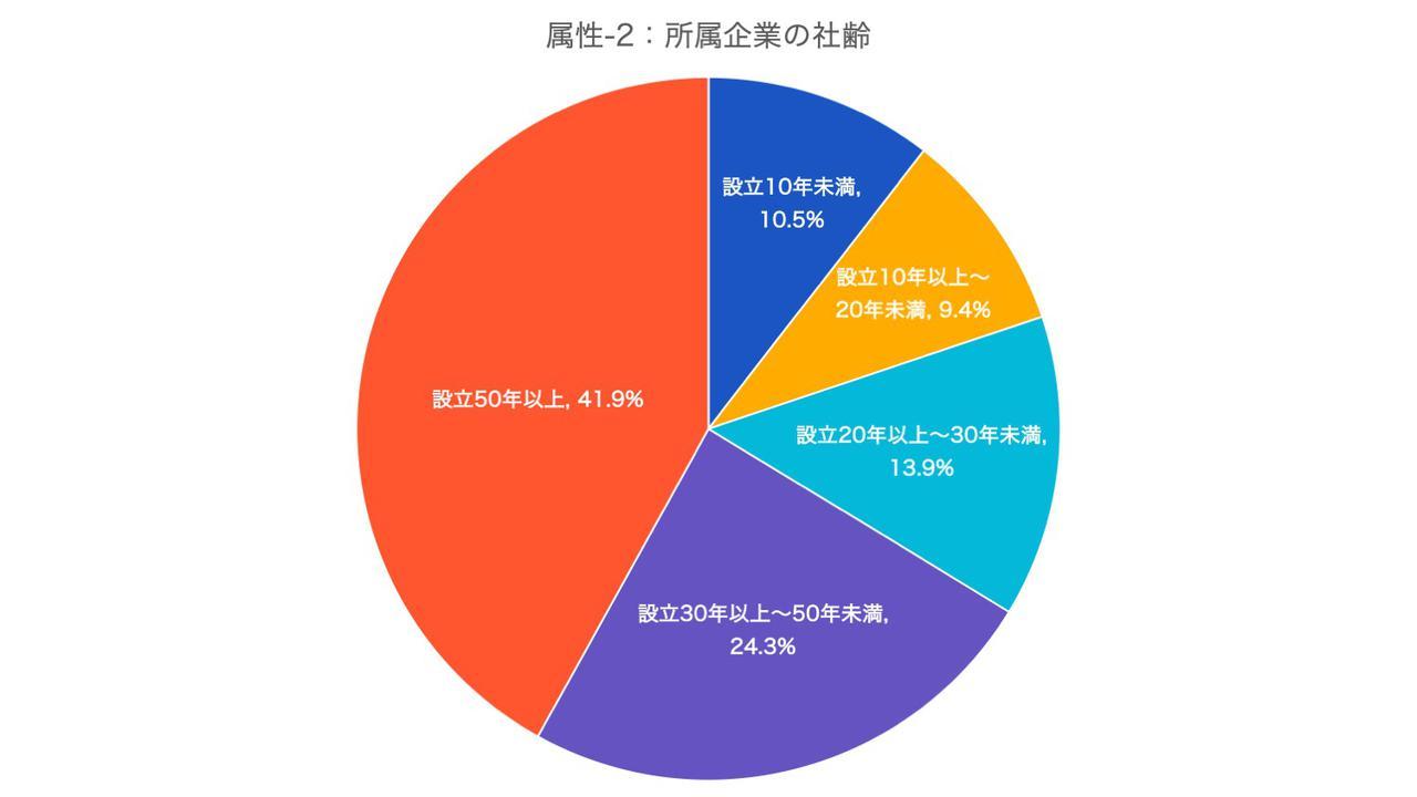 画像2: 参考データ:回答者の属性