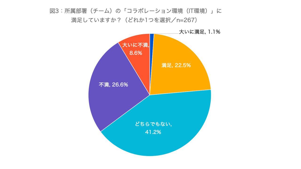 画像3: (資料:アトラシアン株式会社 調査)