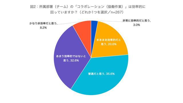 画像2: (資料:アトラシアン株式会社 調査)