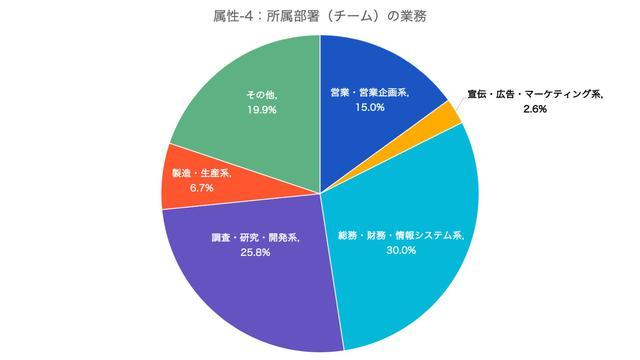 画像4: 参考データ:回答者の属性