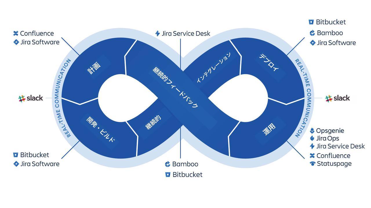 画像: 図3:DevOpsのプロセス概念とアトラシアンのツールとの関係