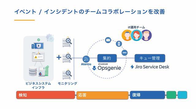 画像: 図4:OPSGENIEによるインシデント管理のイメージ
