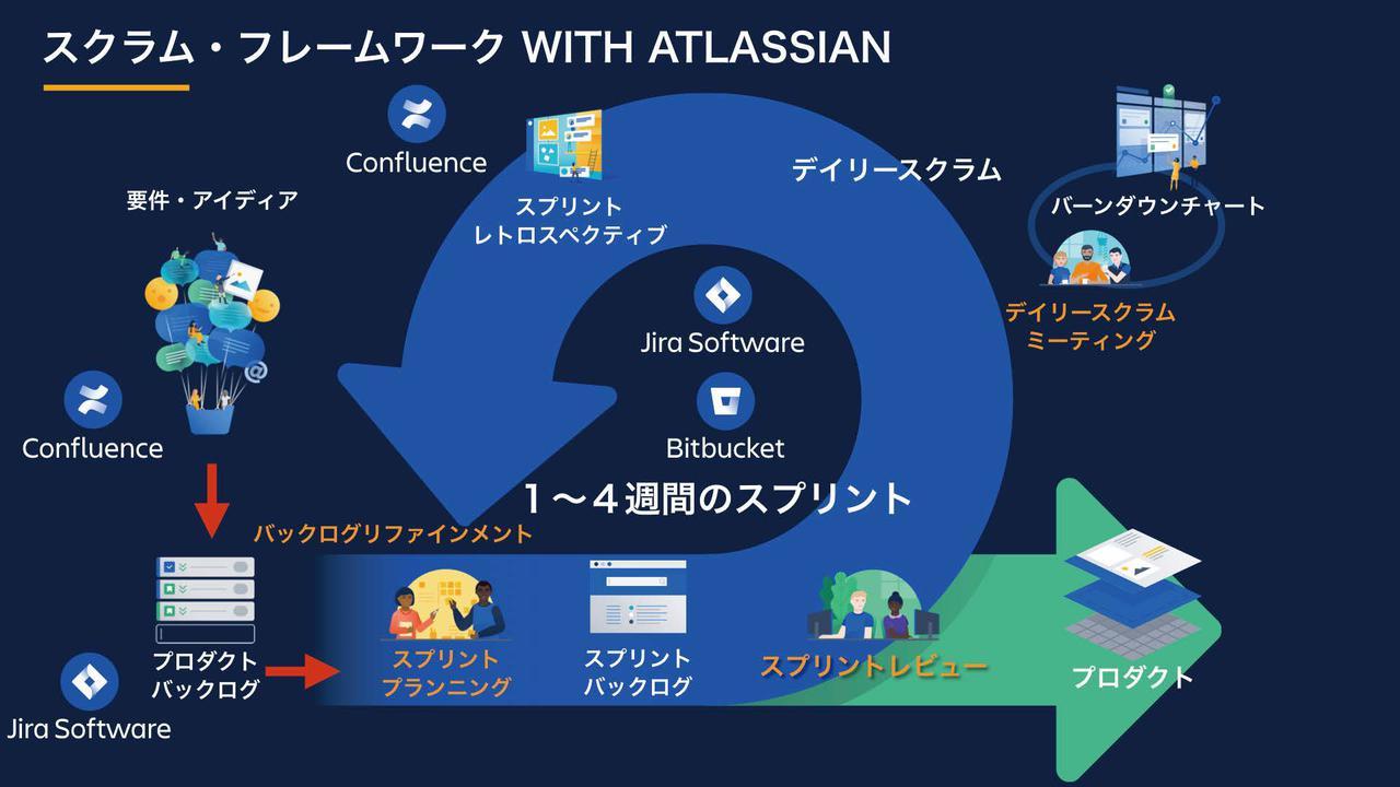 画像: 図1:スクラムフレームワークとアトラシアン製品