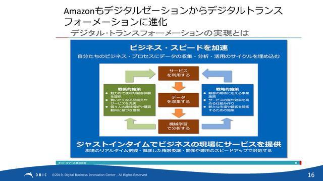 画像: 図:データ活用でデジタル時代にふさわしいビジネススピードを確保する