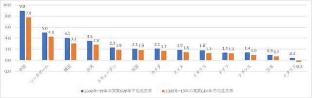 画像: 図1:2000年~19年における実質GDPの年平均成長率(%)(資料:国際通貨基金(IMF)のデータを基に編集部で作成/2019年の実質GDPの成長率はIMFの予測値)
